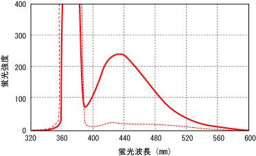 図1. ヒト血清アルブミン・グルコース反応中のAGEs由来蛍光スペクトル