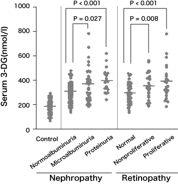 図3 糖尿病患者の血中 3DG 濃度と腎症、網膜症の進展度 Benferroni / Dunn 多重比較検定