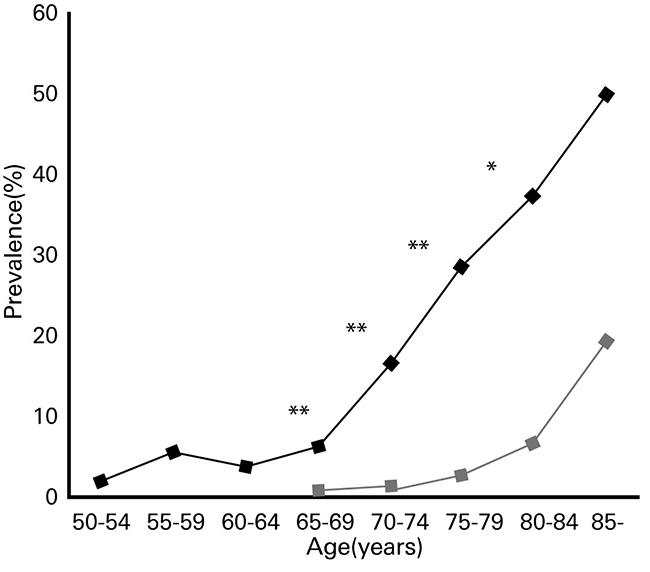 図 2. 糖尿病患者と健常者の年齢別有病率 (Kimura R, et al  10))