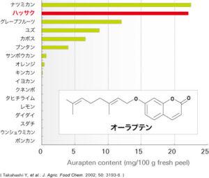 柑橘類果皮中のオーラプテン含有量