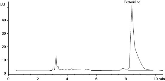 HPLC法による血清ペントシジンの測定クロマトグラム