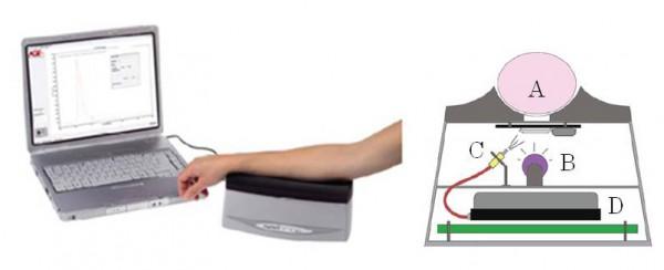 AGE Reader ®の測定システムと本体構造模式図