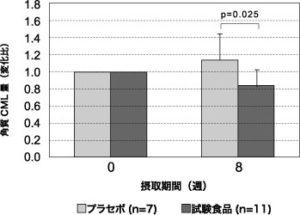 図5.混合ハーブエキス配合酢飲料摂取後の角層CML量変化