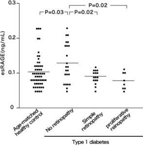 図3. 1型糖尿病患者における血清中esRAGEと網膜症の関係