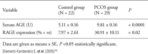 表 1. 健康女性とPCOS女性の血清AGEsとRAGEの発現