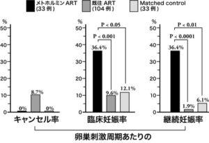 図 3. ART反復不成功例 (非PCOS) に対するメトホルミンART の臨床成績