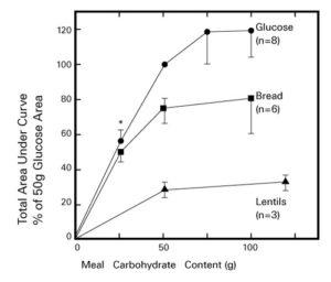 図 4. 健常者がグルコース、全粒粉パン、レンズ豆を摂取したときの血糖値変化