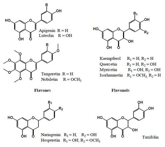 図3. 植物に含まれるフラボノイド類(flavones, flavonol, flavanones, flavanoles)