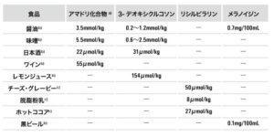 食品中の糖化反応生成物含有量(木苗直秀 (2013)3))
