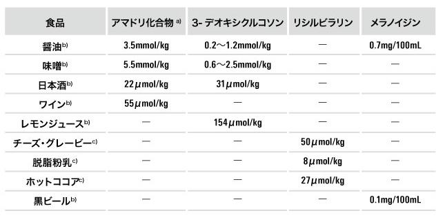食品中の糖化反応生成物含有量