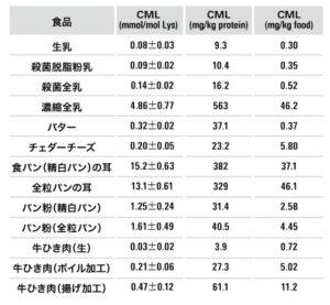 食品中の CML含有量(木苗直秀 (2013)3))