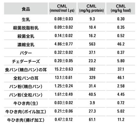 食品中の CML含有量