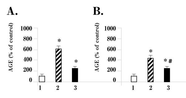 調理法の違いによる牛肉中のAGEs生成量(Uribarri J, <i>et al.</i> (2010)10))